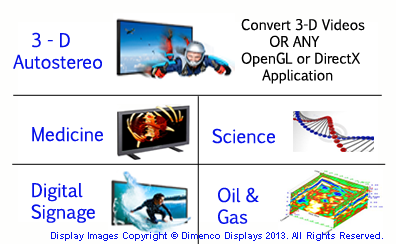 Autostereo in Medicine, Science, Signage and Oil & Gas (Seismic) Exploration